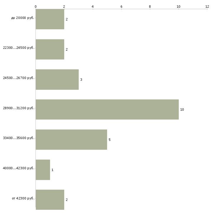 Найти работу реальная работа в Волгограде - График распределения вакансий «реальная работа» по зарплате