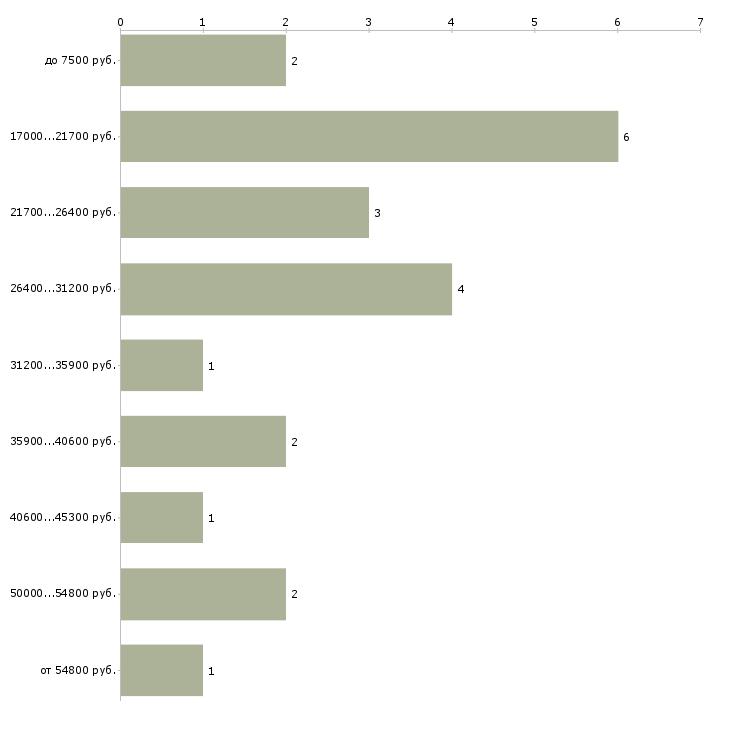 Найти работу шиномонтажник в Москве - График распределения вакансий «шиномонтажник» по зарплате