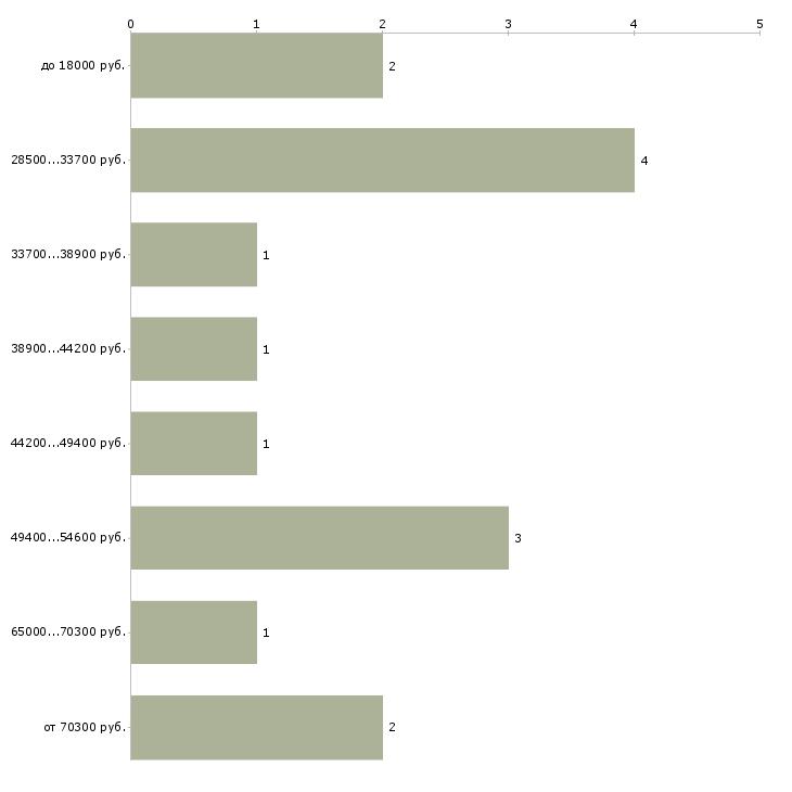Найти работу редактор художественный  - График распределения вакансий «редактор художественный» по зарплате