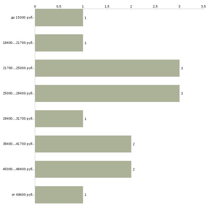 Найти работу хорошая подработка для всех  - График распределения вакансий «хорошая подработка для всех» по зарплате