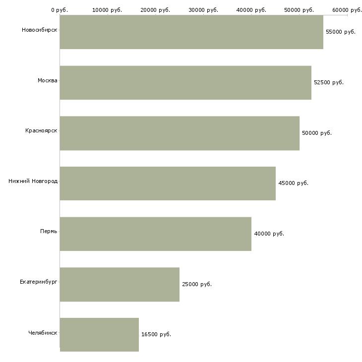 Поиск работы водитель категории с на самосвал-Медиана зарплаты для вакансии «водитель категории с на самосвал» в других городах