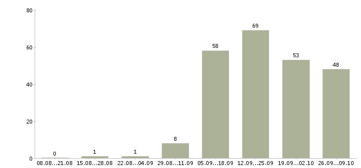 Работа менеджер на дому в интернете в Мурманске - Число вакансий в Мурманске по специальности менеджер на дому в интернете за 2 месяца