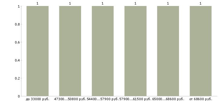 Найти работу дорожный строитель  - График распределения вакансий «дорожный строитель» по зарплате