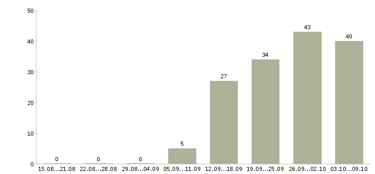 Работа «прораб по общестроительным работам»-Число вакансий «прораб по общестроительным работам» на сайте за 2 месяца