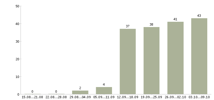 Работа «кондитер в ресторан»-Число вакансий «кондитер в ресторан» на сайте за 2 месяца