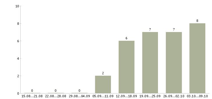 Работа «администратор образовательного центра»-Число вакансий «администратор образовательного центра» на сайте за 2 месяца