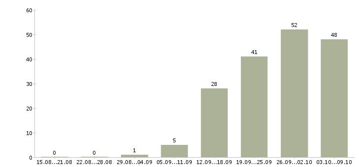 Работа «администратор сервисного центра»-Число вакансий «администратор сервисного центра» на сайте за 2 месяца