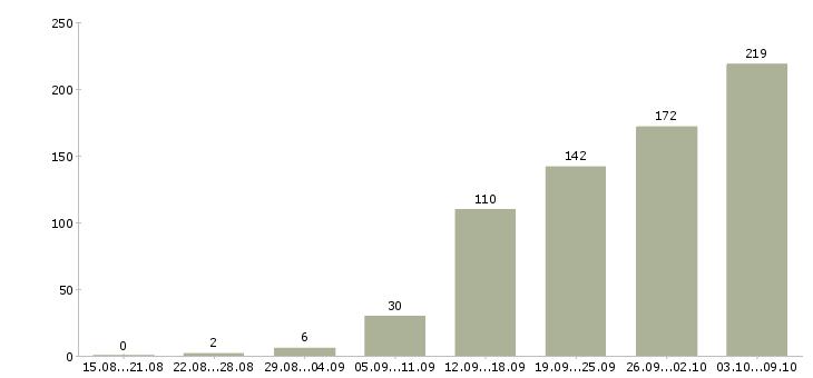 Работа «менеджер по продажам транспортных услуг»-Число вакансий «менеджер по продажам транспортных услуг» на сайте за 2 месяца