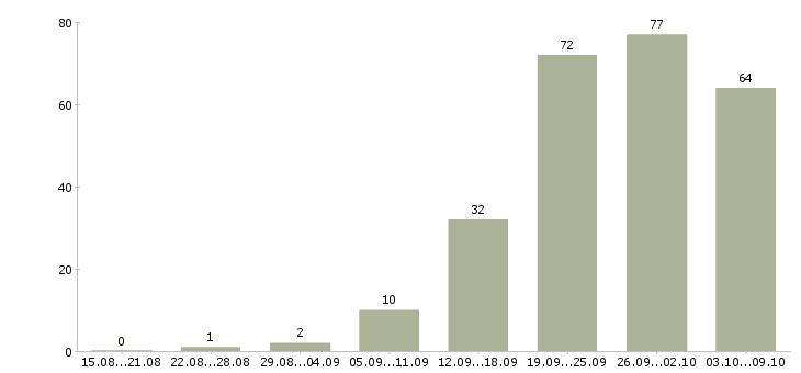 Работа «менеджер по снабжению закупкам»-Число вакансий «менеджер по снабжению закупкам» на сайте за 2 месяца