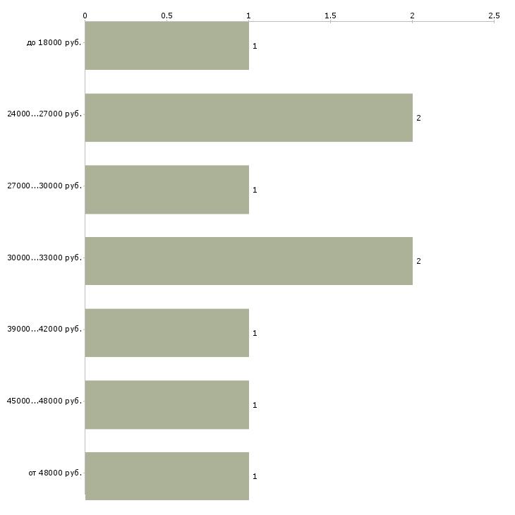 Найти работу курьер в аэропорт  - График распределения вакансий «курьер в аэропорт» по зарплате