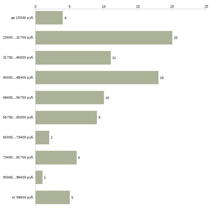 Найти работу кондитер 5 разряда  - График распределения вакансий «кондитер 5 разряда» по зарплате