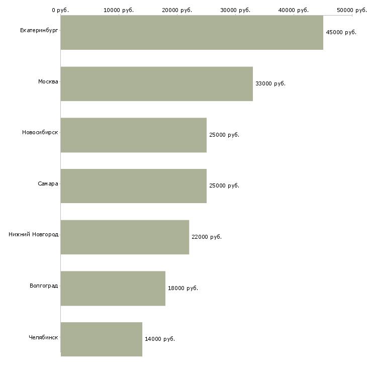 Поиск работы кондитер 5 разряда-Медиана зарплаты для вакансии «кондитер 5 разряда» в других городах
