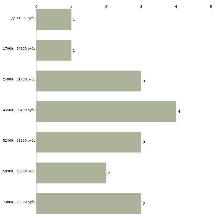 Найти работу водитель автомобиля категория е  - График распределения вакансий «водитель автомобиля категория е» по зарплате