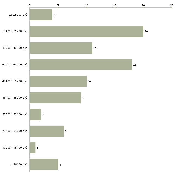 Найти работу мастер замерщик  - График распределения вакансий «мастер замерщик» по зарплате