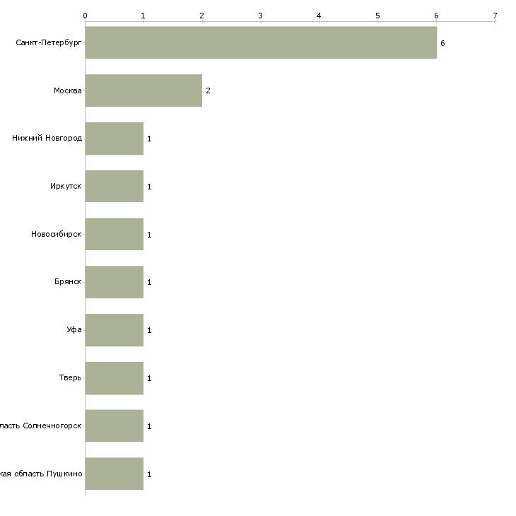 Найти работу жестянщик с обучением-Число вакансий «жестянщик с обучением» на сайте в городах Росcии