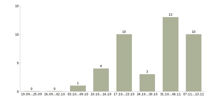Работа «инструктор детского клуба»-Число вакансий «инструктор детского клуба» на сайте за 2 месяца