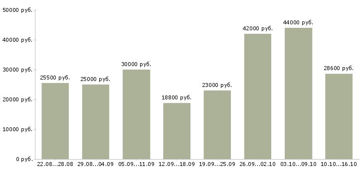 Работа Белгородская область-Медиана зарплаты Белгородская область за 2 месяца