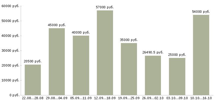 Работа Бурятия-Медиана зарплаты Бурятия за 2 месяца