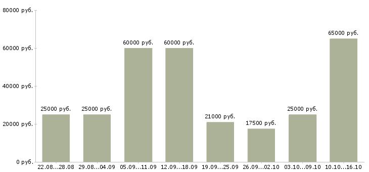 Работа Вологодская область-Медиана зарплаты Вологодская область за 2 месяца
