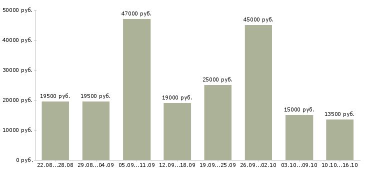 Работа Иркутская область-Медиана зарплаты Иркутская область за 2 месяца