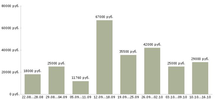 Работа Калужская область-Медиана зарплаты Калужская область за 2 месяца