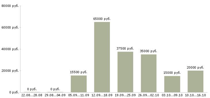 Свежие вакансии за февраль 2015 в ростове на дону businessesforsale ru продажа готового бизнеса тут