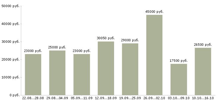 Работа Нижегородская область-Медиана зарплаты Нижегородская область за 2 месяца