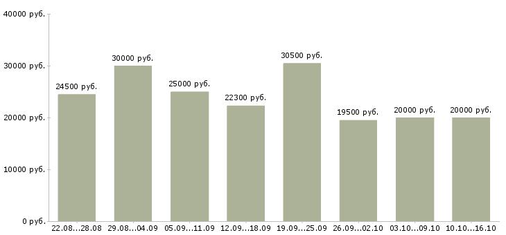 Работа Оренбургская область-Медиана зарплаты Оренбургская область за 2 месяца