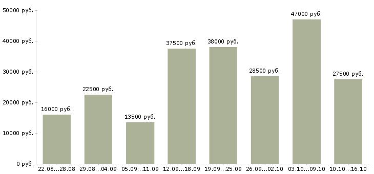 Работа Пензенская область-Медиана зарплаты Пензенская область за 2 месяца
