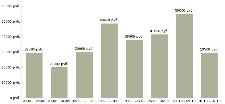 Работа Смоленская область-Медиана зарплаты Смоленская область за 2 месяца