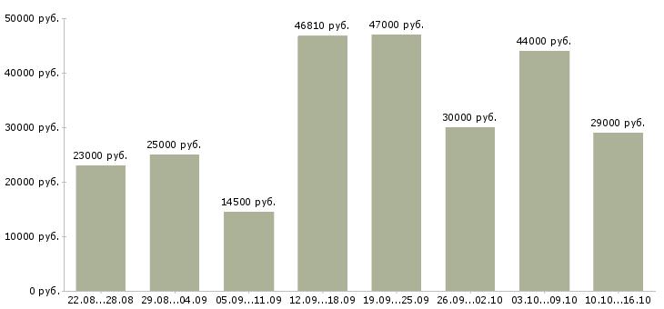 Работа Тверская область-Медиана зарплаты Тверская область за 2 месяца