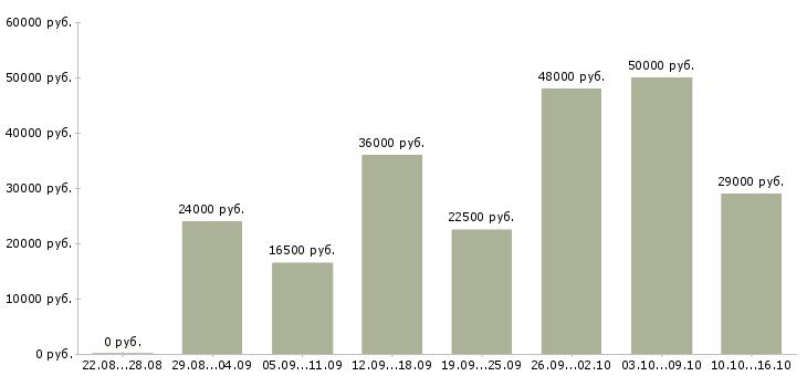 Работа Ульяновская область-Медиана зарплаты Ульяновская область за 2 месяца