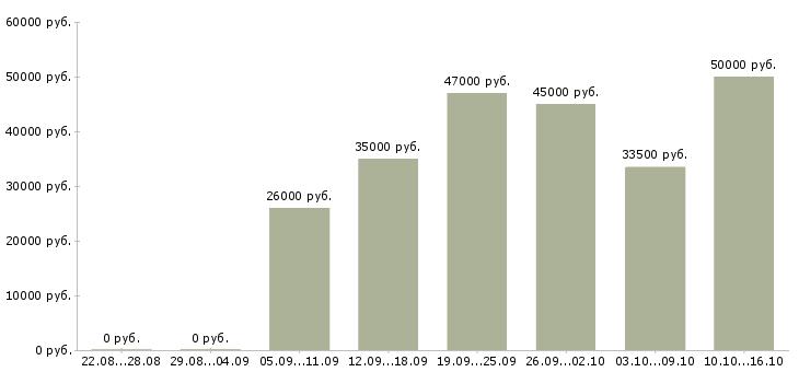 Работа в Раменском-Медиана зарплаты в Раменском за 2 месяца