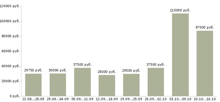 Работа и зарплата в тюмени свежие вакансии частные объявления по продаже машин из германии