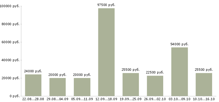 Работа в Чите-Медиана зарплаты в Чите за 2 месяца