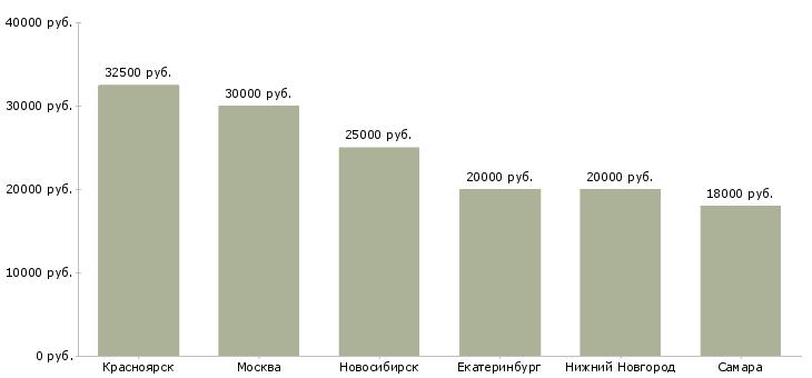 Поиск работы модератор-Медиана зарплаты для вакансии «модератор» в других городах