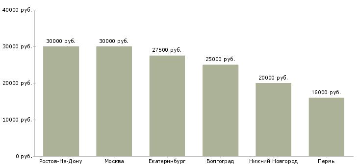 Поиск работы швея на дому-Медиана зарплаты для вакансии «швея на дому» в других городах