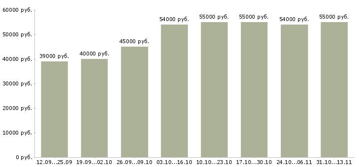 Вакансии «с жильем»-Медиана зарплаты по вакансии «с жильем» за 2 месяца