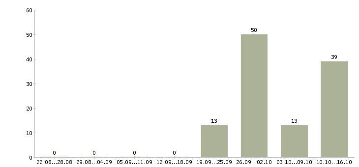Поиск работы Астраханская область-Число вакансий Астраханская область за 2 месяца