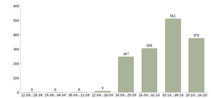 Поиск работы Нижний тагил-Число вакансий Нижний тагил за 2 месяца