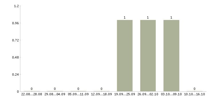 Поиск работы Удмуртия-Число вакансий Удмуртия за 2 месяца