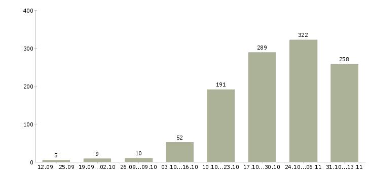 Работа «автокрановщик»-Число вакансий «автокрановщик» на сайте за 2 месяца
