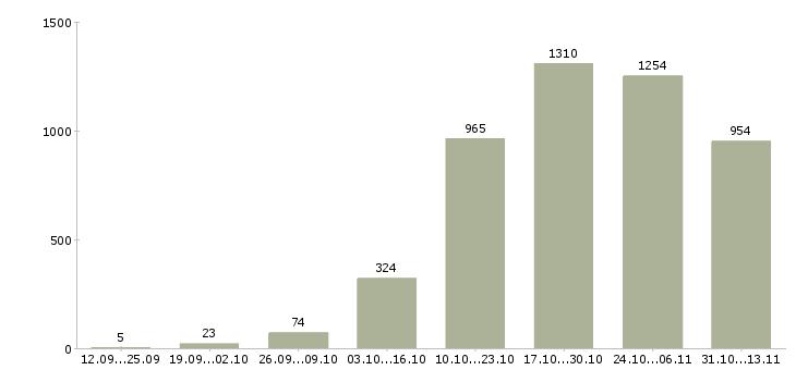 Работа «автослесарь»-Число вакансий «автослесарь» на сайте за 2 месяца