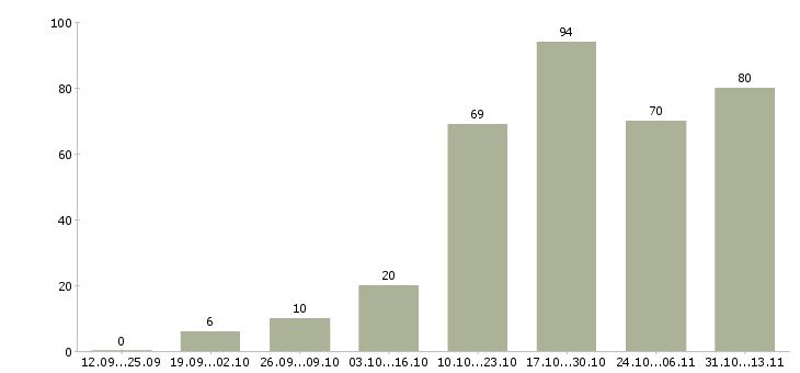 Работа «арт директор»-Число вакансий «арт директор» на сайте за 2 месяца