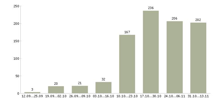 Работа «архивариус»-Число вакансий «архивариус» на сайте за 2 месяца