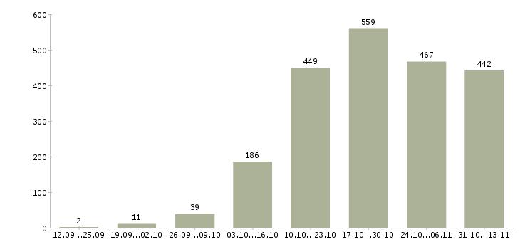 Работа «бариста»-Число вакансий «бариста» на сайте за 2 месяца