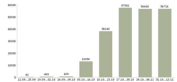 Работа «бухгалтер»-Число вакансий «бухгалтер» на сайте за 2 месяца