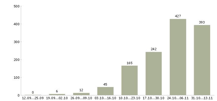 Работа «веб дизайнер»-Число вакансий «веб дизайнер» на сайте за 2 месяца