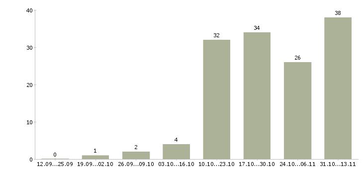 Работа «визуализатор»-Число вакансий «визуализатор» на сайте за 2 месяца