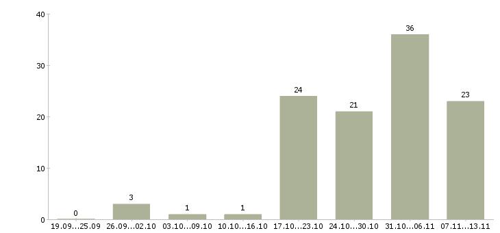 Работа «водитель международник»-Число вакансий «водитель международник» на сайте за 2 месяца